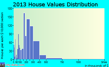 New Brunswick home values distribution