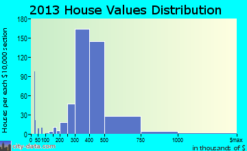 New Milford home values distribution