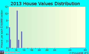 Winthrop home values distribution