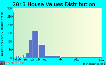 North Arlington home values distribution