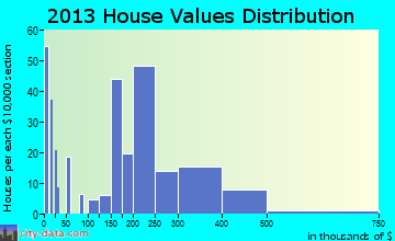 North Middletown home values distribution
