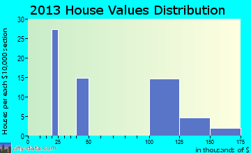 Woodson home values distribution
