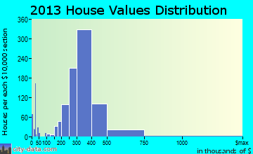 Old Bridge home values distribution