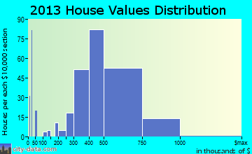 Palisades Park home values distribution
