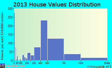 Paramus, NJ house values