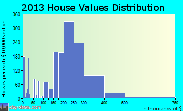 Perth Amboy home values distribution
