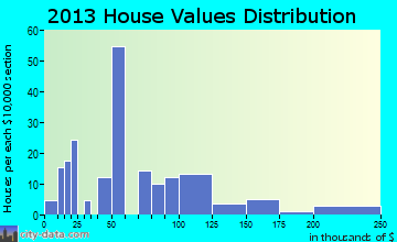 Wrightsville home values distribution
