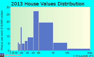 Point Pleasant Beach home values distribution