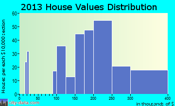 Presidential Lakes Estates home values distribution