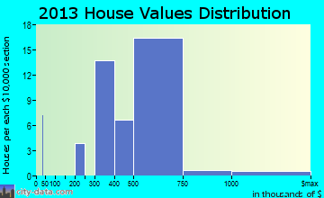 Princeton Junction home values distribution