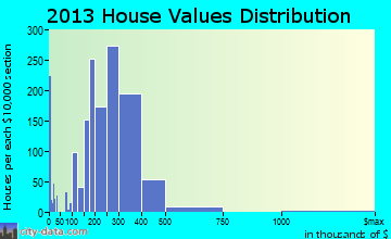 Rahway home values distribution