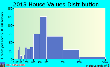 Ramsey home values distribution