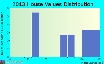 Fort Rucker home values distribution
