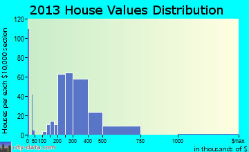 Raritan home values distribution