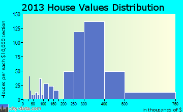 Ridgefield Park home values distribution