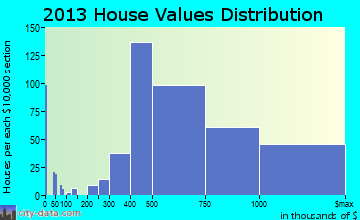 Ridgewood home values distribution