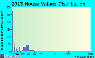 Rio Grande home values distribution