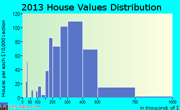River Vale home values distribution