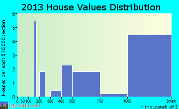 Rockleigh home values distribution