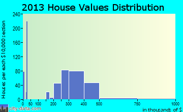 Rockaway home values distribution