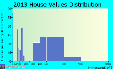 Roseland home values distribution