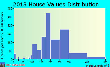 Roselle home values distribution