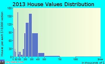 Roselle Park home values distribution