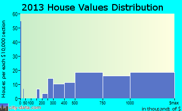 Rumson home values distribution