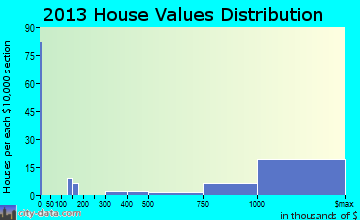 Saddle River home values distribution