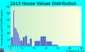 Alexander home values distribution