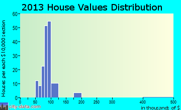 Seabrook Farms home values distribution