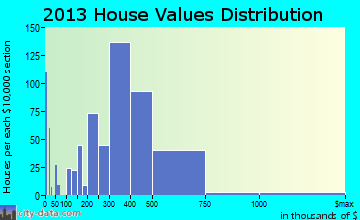 Secaucus home values distribution