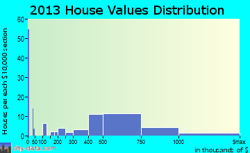 Ship Bottom home values distribution