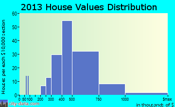 Shrewsbury home values distribution