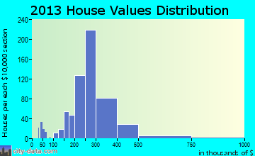 Somerville home values distribution
