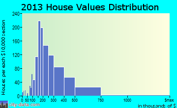 South Orange home values distribution