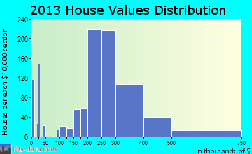 South River home values distribution