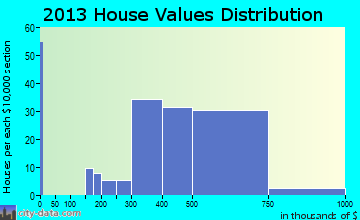 Spring Lake Heights home values distribution