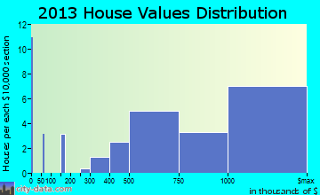Stone Harbor home values distribution