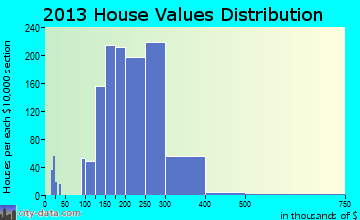 Succasunna-Kenvil home values distribution