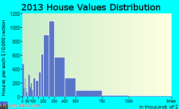 Toms River home values distribution