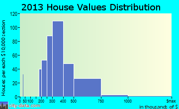 Totowa home values distribution