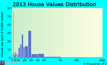 Tuckerton home values distribution