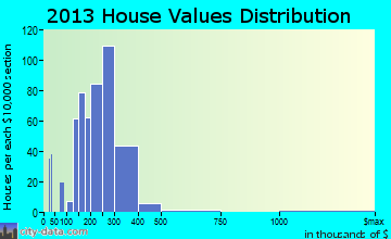 Union Beach home values distribution