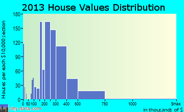 Union City home values distribution