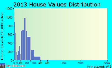 Vineland home values distribution