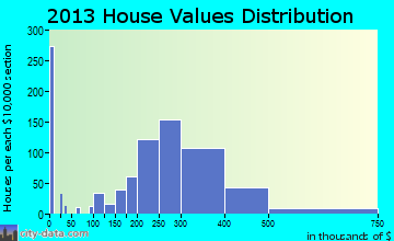 Wanaque home values distribution