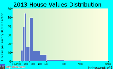 Waretown home values distribution