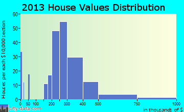 Wenonah home values distribution