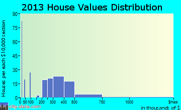 West Belmar home values distribution